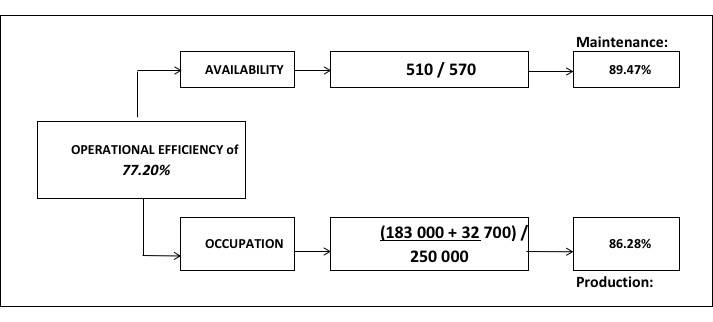 Calculation of operational efficiency