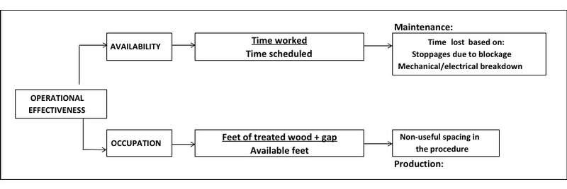 Components of operational efficiency